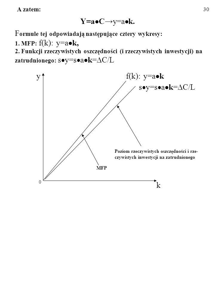 29 A zatem: Y=a Cy=a k.F ormule tej odpowiadają następujące cztery wykresy: 1.