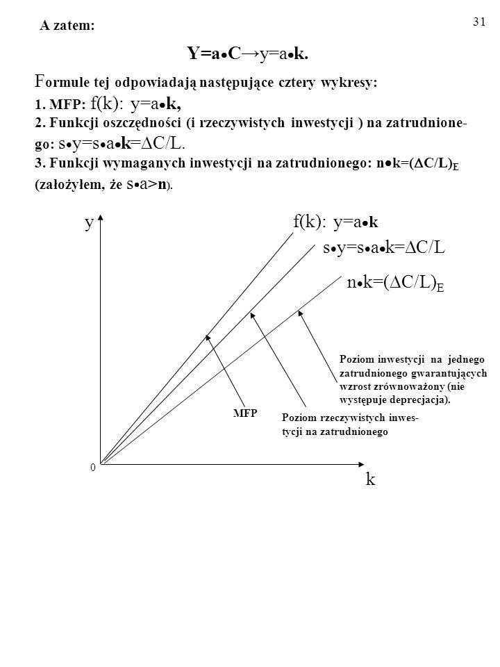 30 A zatem: Y=a Cy=a k.F ormule tej odpowiadają następujące cztery wykresy: 1.