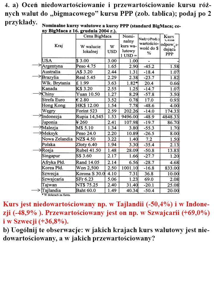 4. a) Oceń niedowartościowanie i przewartościowanie kursu róż- nych walut do bigmacowego kursu PPP (zob. tablica); podaj po 2 przykłady. Kurs y
