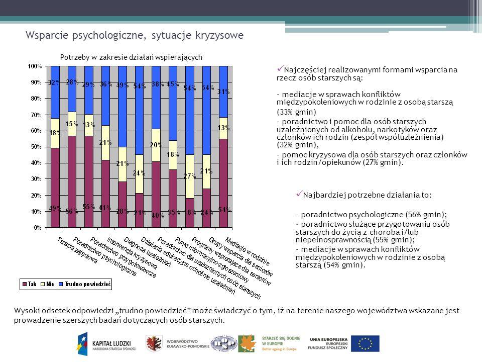 Wsparcie psychologiczne, sytuacje kryzysowe Najczęściej realizowanymi formami wsparcia na rzecz osób starszych są: - mediacje w sprawach konfliktów mi