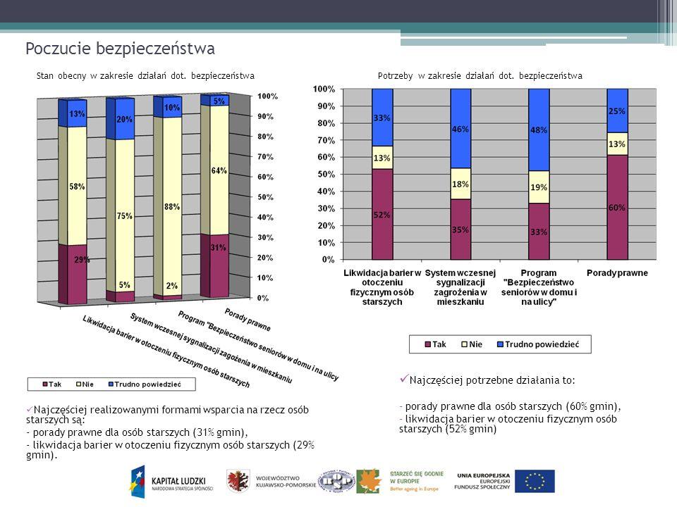 Poczucie bezpieczeństwa Najczęściej realizowanymi formami wsparcia na rzecz osób starszych są: - porady prawne dla osób starszych (31% gmin), - likwid