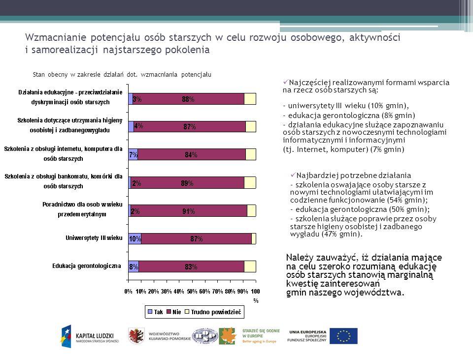 Wzmacnianie potencjału osób starszych w celu rozwoju osobowego, aktywności i samorealizacji najstarszego pokolenia Stan obecny w zakresie działań dot.