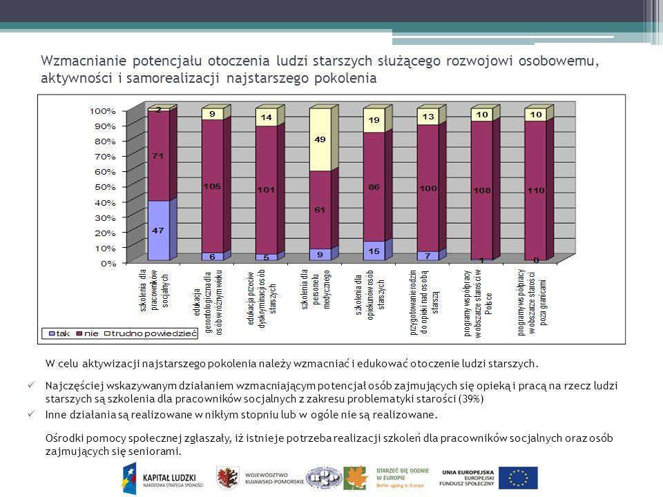 Wzmacnianie potencjału otoczenia ludzi starszych służącego rozwojowi osobowemu, aktywności i samorealizacji najstarszego pokolenia W celu aktywizacji