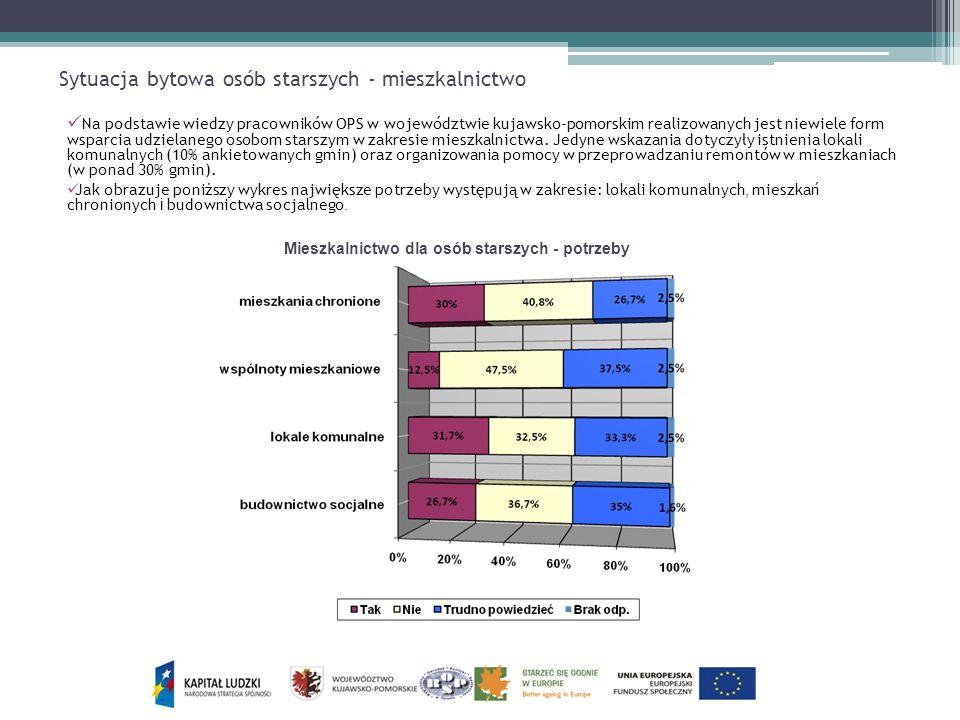 Sytuacja bytowa osób starszych - mieszkalnictwo Na podstawie wiedzy pracowników OPS w województwie kujawsko-pomorskim realizowanych jest niewiele form