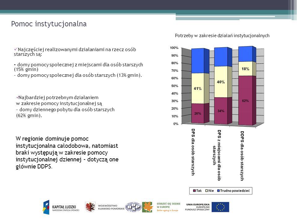 Pomoc instytucjonalna Najbardziej potrzebnym działaniem w zakresie pomocy instytucjonalnej są - domy dziennego pobytu dla osób starszych (62% gmin). N