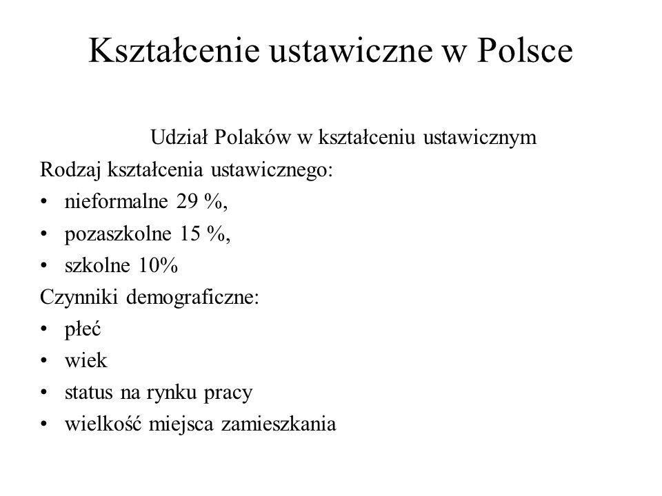 Kształcenie ustawiczne w Polsce Udział Polaków w kształceniu ustawicznym Rodzaj kształcenia ustawicznego: nieformalne 29 %, pozaszkolne 15 %, szkolne