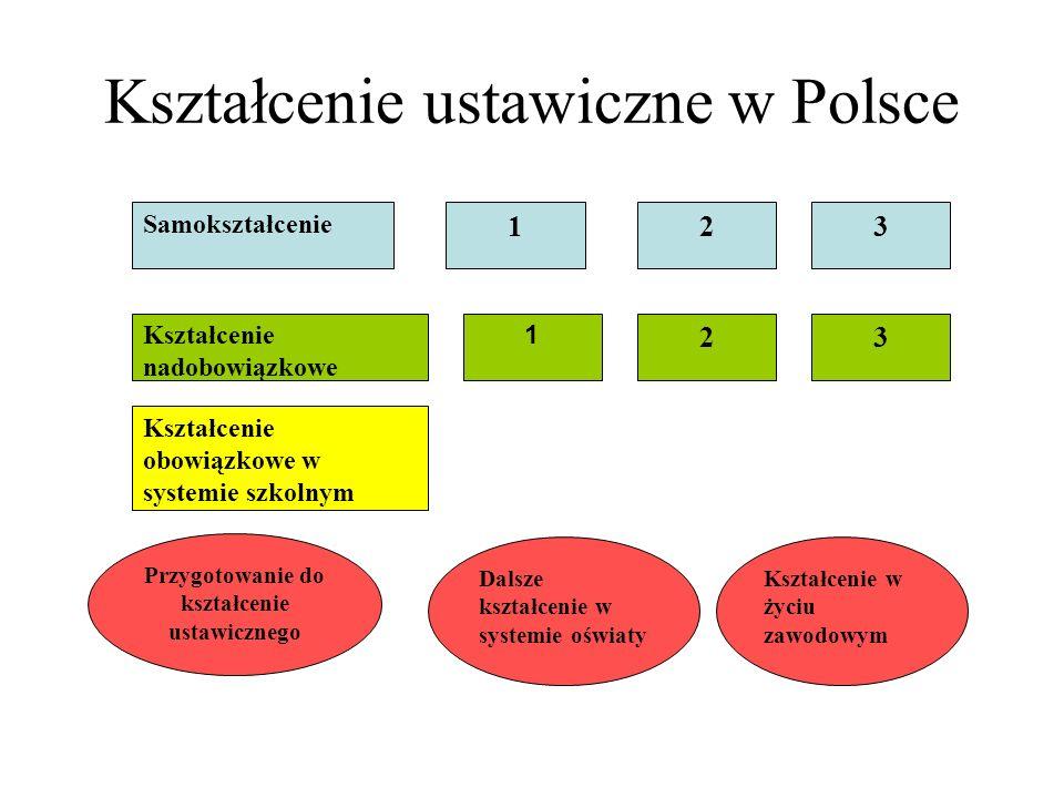 Kształcenie ustawiczne w Polsce Samokształcenie 123 Kształcenie nadobowiązkowe 1 23 Kształcenie obowiązkowe w systemie szkolnym Przygotowanie do kszta