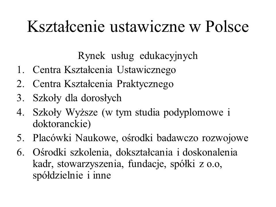 Kształcenie ustawiczne w Polsce Rynek usług edukacyjnych 1.Centra Kształcenia Ustawicznego 2.Centra Kształcenia Praktycznego 3.Szkoły dla dorosłych 4.