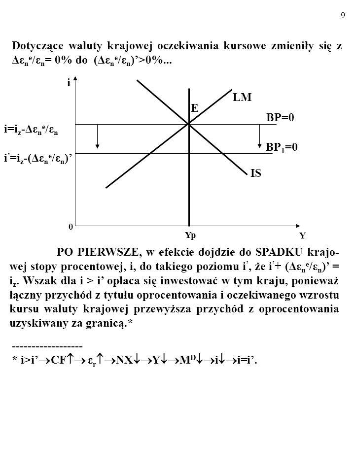 9 Dotyczące waluty krajowej oczekiwania kursowe zmieniły się z Δε n e /ε n = 0% do (Δε n e /ε n )>0%...