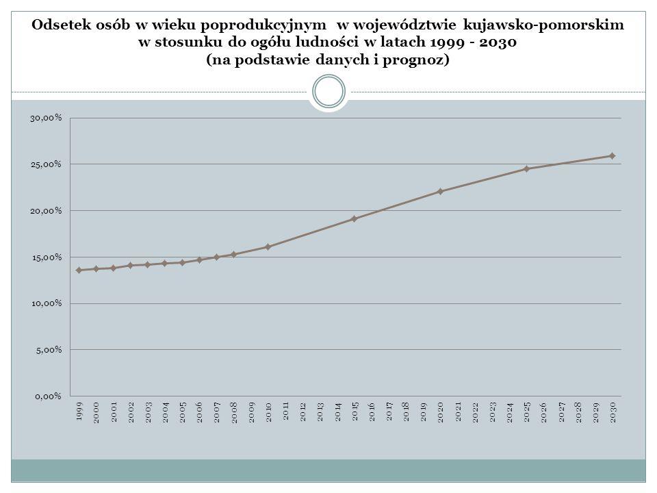 Odsetek osób w wieku poprodukcyjnym w województwie kujawsko-pomorskim w stosunku do ogółu ludności w latach 1999 - 2030 (na podstawie danych i prognoz)