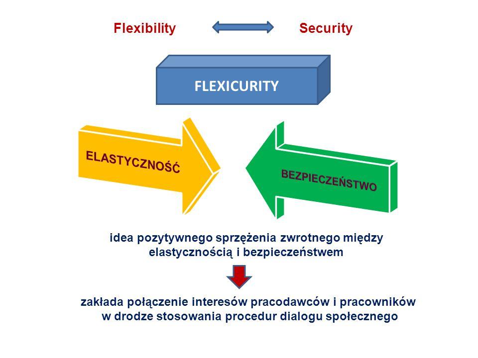 FLEXICURITY idea pozytywnego sprzężenia zwrotnego między elastycznością i bezpieczeństwem Flexibility Security zakłada połączenie interesów pracodawcó
