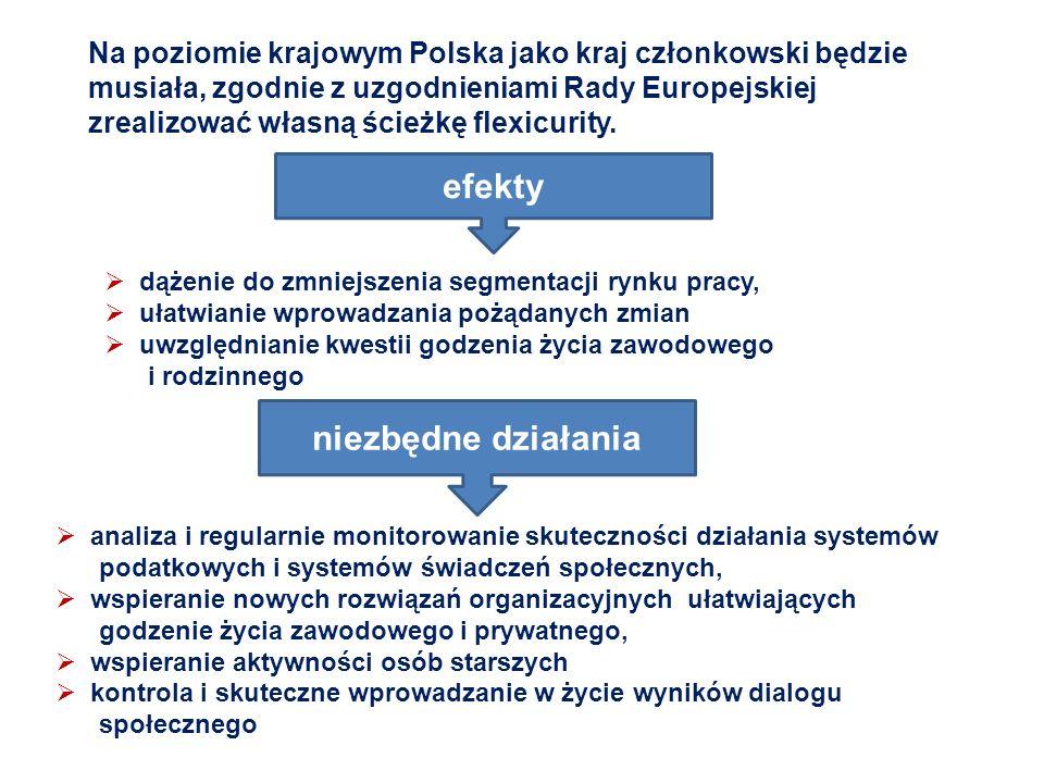 Na poziomie krajowym Polska jako kraj członkowski będzie musiała, zgodnie z uzgodnieniami Rady Europejskiej zrealizować własną ścieżkę flexicurity. ef