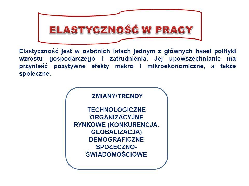 TECHNOLOGICZNE ORGANIZACYJNE RYNKOWE (KONKURENCJA, GLOBALIZACJA) DEMOGRAFICZNE SPOŁECZNO- ŚWIADOMOŚCIOWE ZMIANY/TRENDY Elastyczność jest w ostatnich l