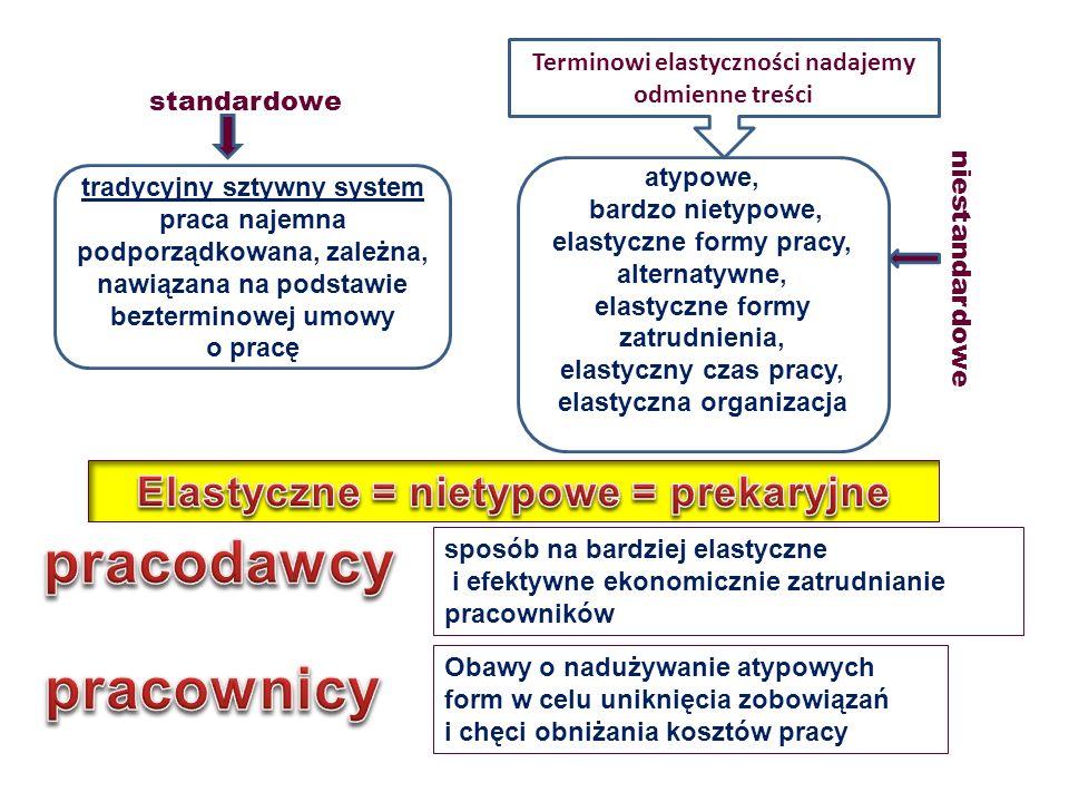 tradycyjny sztywny system praca najemna podporządkowana, zależna, nawiązana na podstawie bezterminowej umowy o pracę atypowe, bardzo nietypowe, elasty