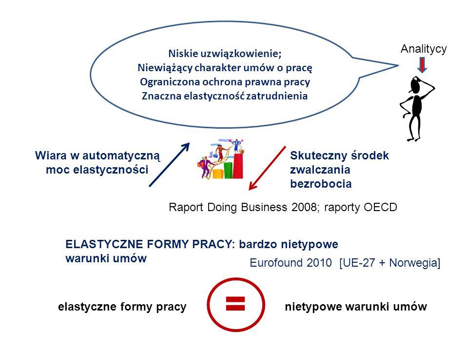 ELASTYCZNE FORMY PRACY: bardzo nietypowe warunki umów Eurofound 2010 [UE-27 + Norwegia] Niskie uzwiązkowienie; Niewiążący charakter umów o pracę Ogran