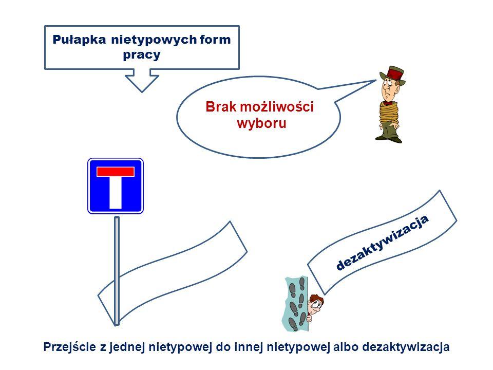 Brak możliwości wyboru dezaktywizacja Pułapka nietypowych form pracy Przejście z jednej nietypowej do innej nietypowej albo dezaktywizacja