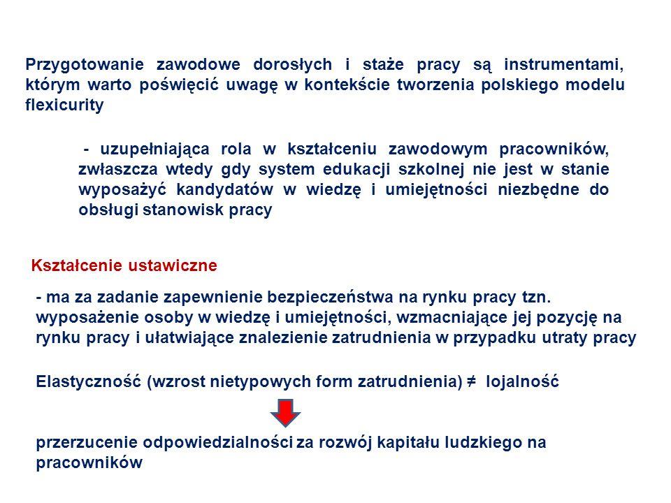 Przygotowanie zawodowe dorosłych i staże pracy są instrumentami, którym warto poświęcić uwagę w kontekście tworzenia polskiego modelu flexicurity - uz