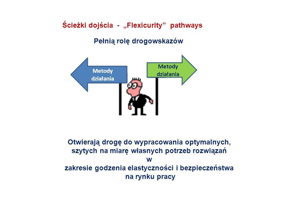 Ścieżki dojścia - Flexicurity pathways Pełnią rolę drogowskazów Otwierają drogę do wypracowania optymalnych, szytych na miarę własnych potrzeb rozwiąz