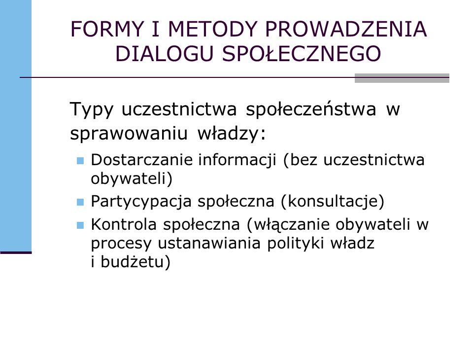 FORMY I METODY PROWADZENIA DIALOGU SPOŁECZNEGO Typy uczestnictwa społeczeństwa w sprawowaniu władzy: Dostarczanie informacji (bez uczestnictwa obywate