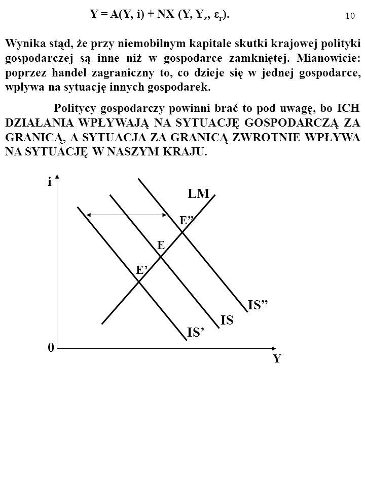 9 Y = A(Y, i) + NX (Y, Y z, ε r ). PRZYKŁADY: Wpływ wzrostu Y z i (lub) spadku ε r na NX. W obu wypadkach – ceteris paribus – rośnie NX A i linia IS p
