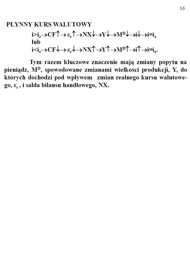 15 STAŁY KURS WALUTOWY i>i z CF M S i i=i z lub i<i z CF M S i i=i z. Zjawiska (CF M S ) i (CF M S ) zachodzą na sku- tek interwencji banku centralneg
