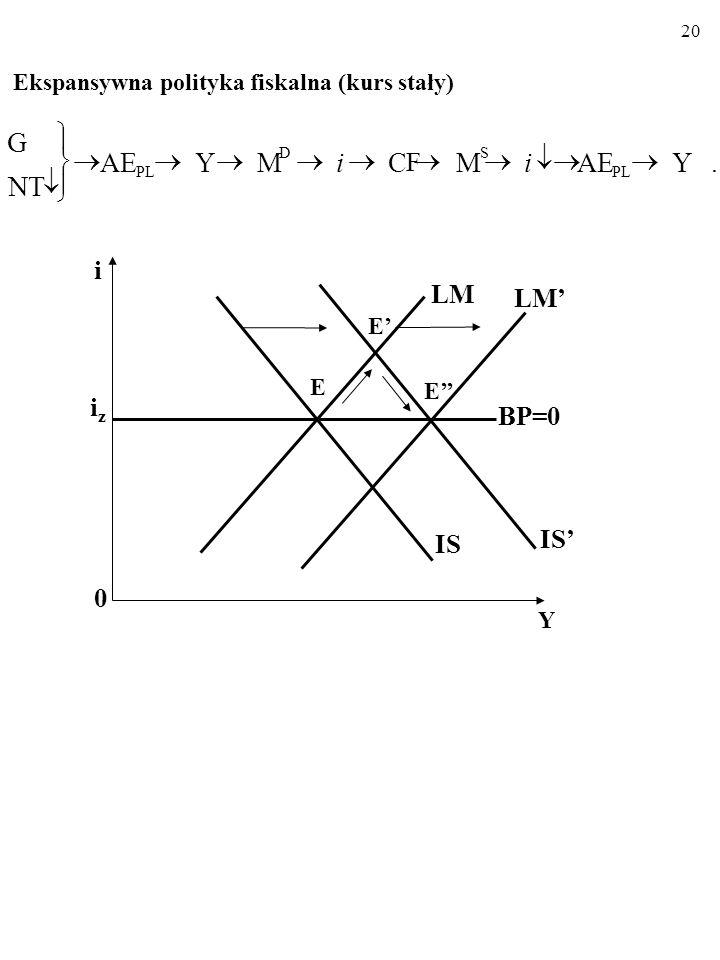 19 Restrykcyjna polityka pieniężna (kurs stały).YAEMCFCF Y M S PL S i i i 0 Y iziz LM IS BP=0 E E