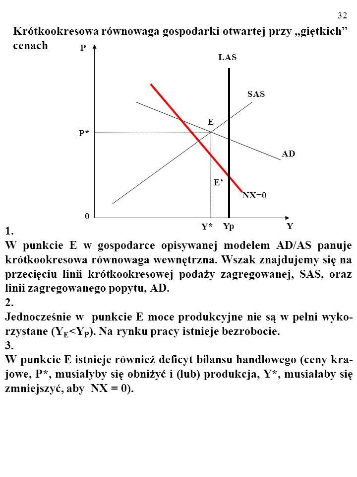 31 Krótkookresowa równowaga gospodarki otwartej przy giętkich cenach Widoczny na rysunku WYKRES RÓWNOWAGI BILANSU HAN- DLOWEGO, NX=0, składa się z pun