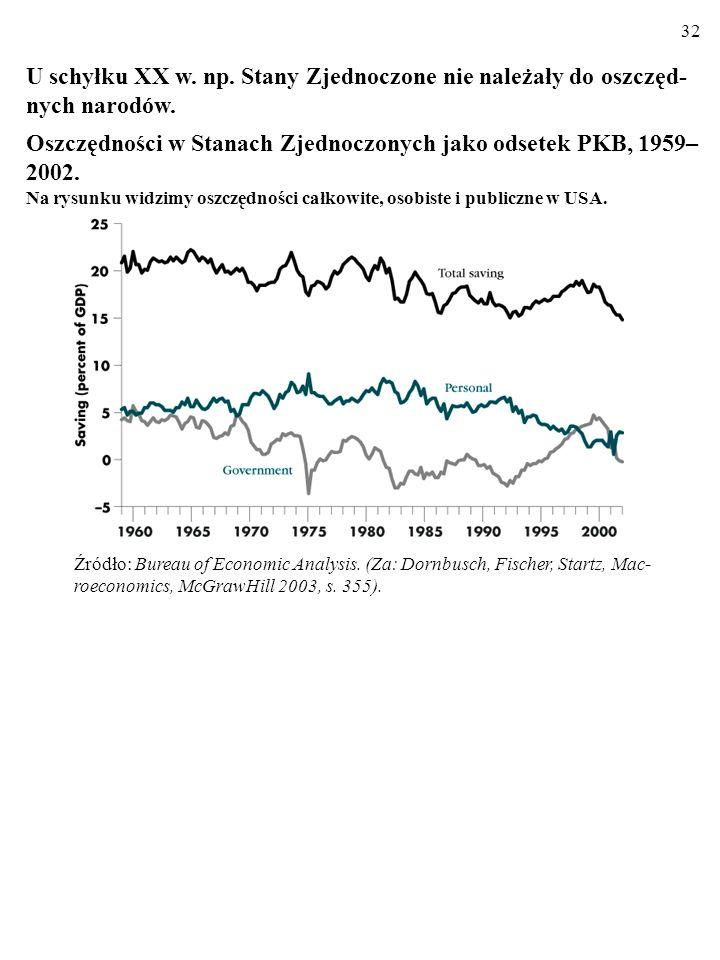 31 U schyłku XX w. np. Stany Zjednoczone nie należały do oszczęd- nych narodów... Struktura oszczędności narodowych w Stanach, 1987 i 2002 (w % PKB) Ź