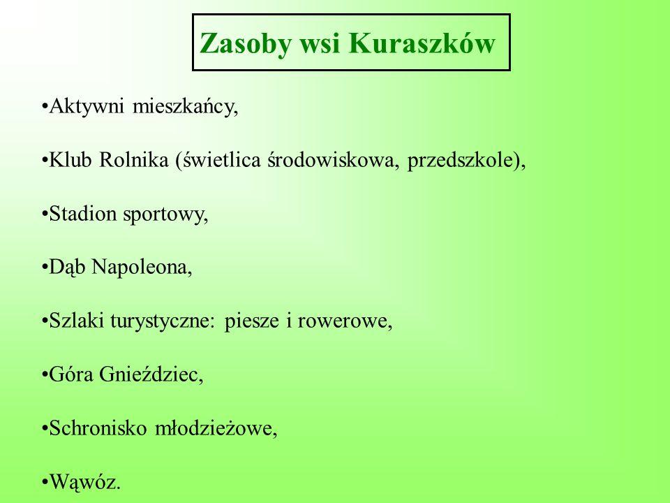 Zasoby wsi Kuraszków Aktywni mieszkańcy, Klub Rolnika (świetlica środowiskowa, przedszkole), Stadion sportowy, Dąb Napoleona, Szlaki turystyczne: pies