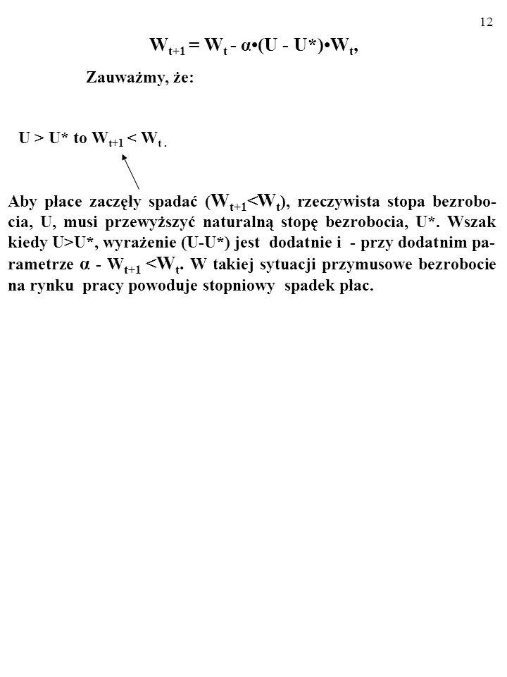 11 W t+1 = W t - α(U - U*)W t, Zauważmy, że: U W t. Aby płace zaczęły rosnąć (W t+1 >W t ), rzeczywista stopa bezrobocia, U, musi spaść poniżej natura