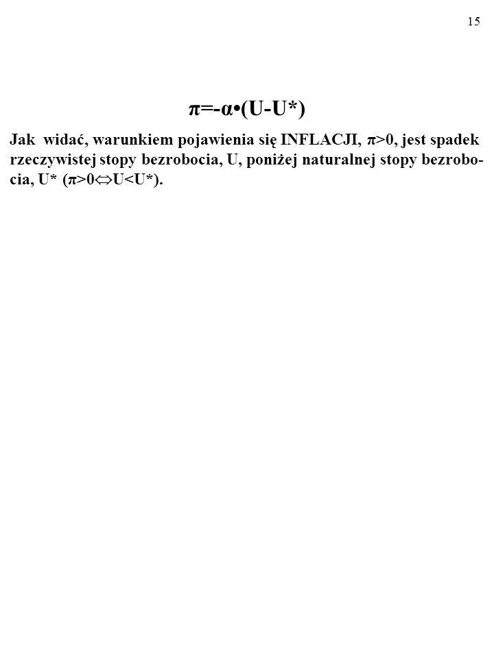 14 A zatem: (3) π W = -α(U-U*). Ceny zmieniają się tak jak koszty. Koszty (w przybliżeniu) zmie- niają się tak, jak płace, ponieważ głównym składnikie