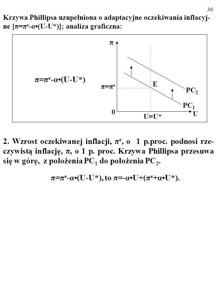 35 Krzywa Phillipsa uzupełniona o adaptacyjne oczekiwania inflacyj- ne [π=π e -α(U-U*)]; analiza graficzna: 1.Parametr α kontroluje nachylenie krzywej