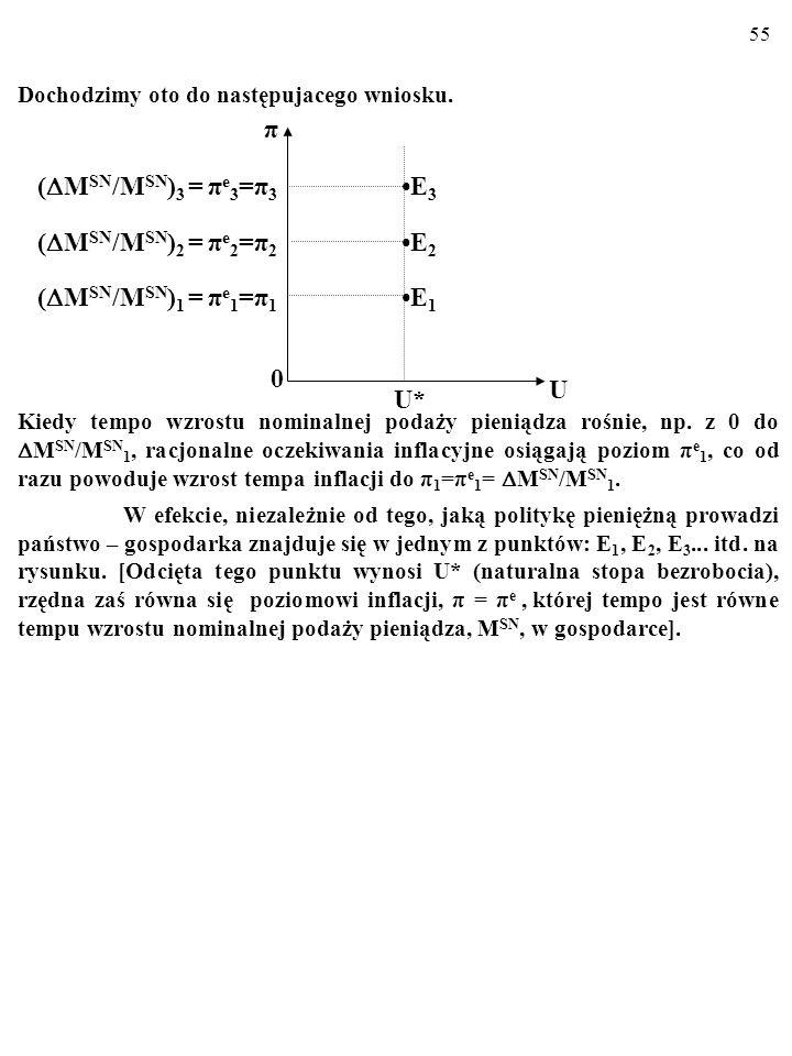 54 Jak pokazałem, nowe, szybsze od dotychczasowego, π 1, tempo inflacji, π 2 ( π 2 > π 1 ) równa się nowemu, szybszemu tempu wzrostu nomi- nalnej poda