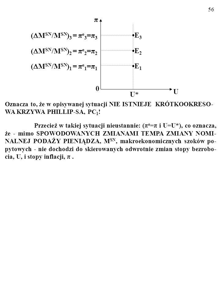 55 Dochodzimy oto do następujacego wniosku. Kiedy tempo wzrostu nominalnej podaży pieniądza rośnie, np. z 0 do M SN /M SN 1, racjonalne oczekiwania in