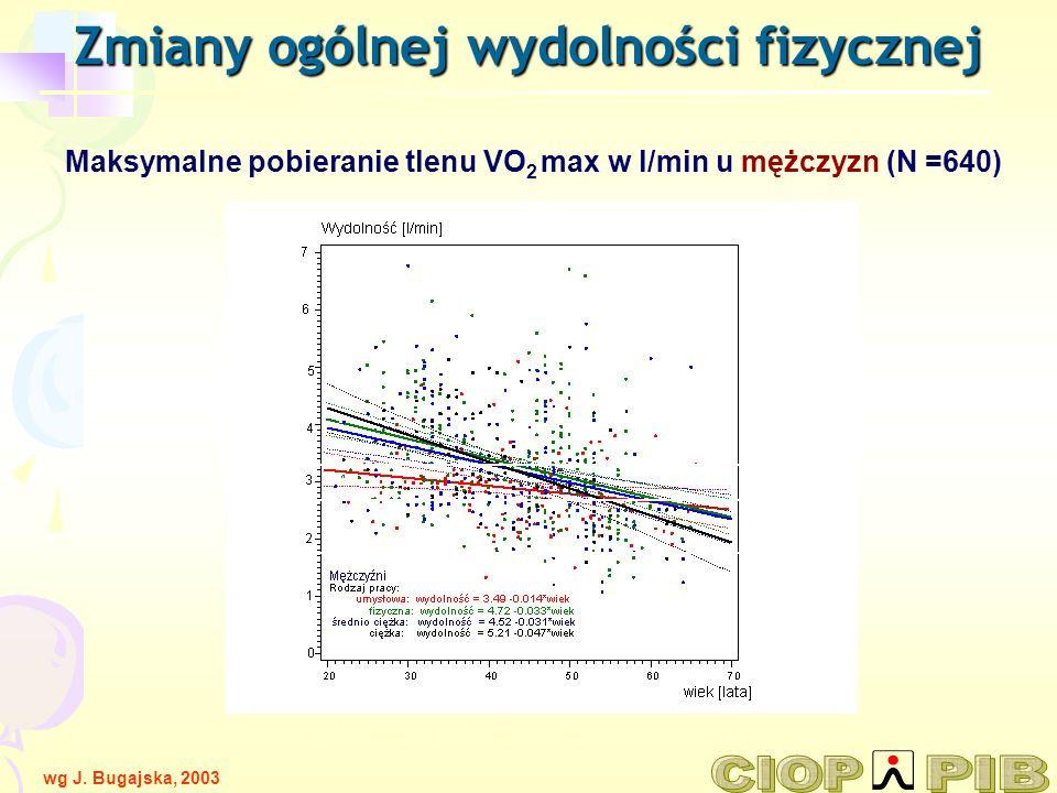 Maksymalne pobieranie tlenu VO 2 max w l/min u mężczyzn (N =640) wg J. Bugajskiej, T. Makowiec-Dąbrowskiej PCZ 21-21 / 1 Zmiany ogólnej wydolności fiz