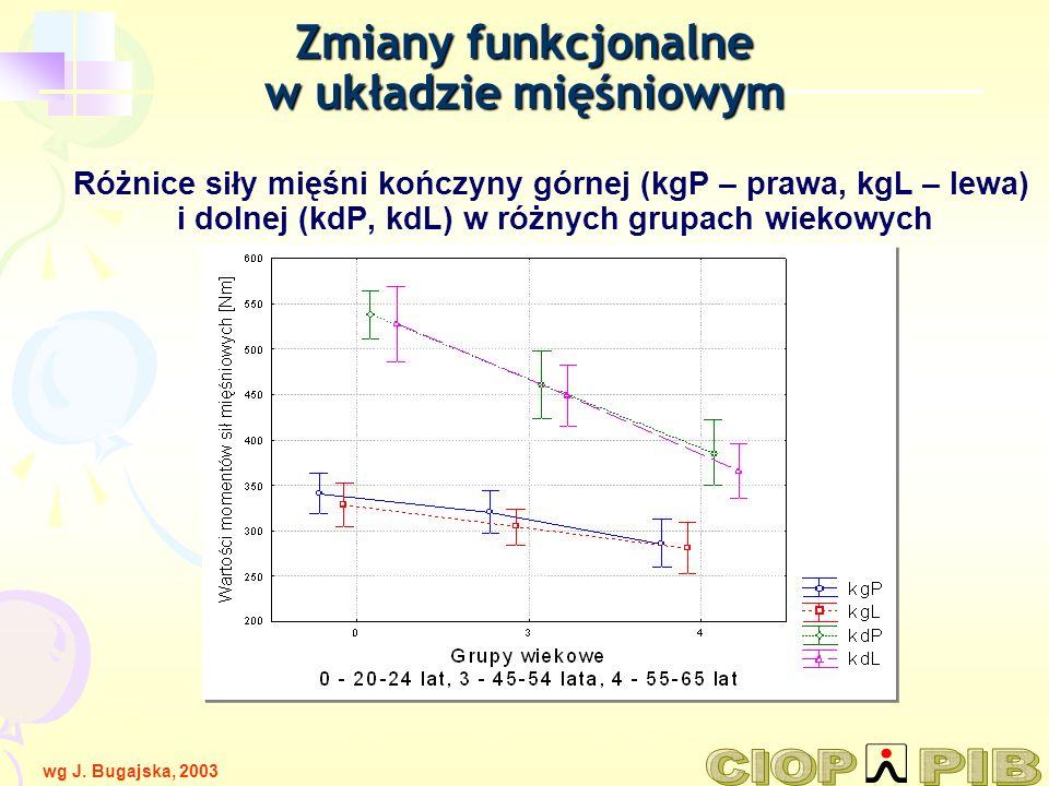 Różnice siły mięśni kończyny górnej (kgP – prawa, kgL – lewa) i dolnej (kdP, kdL) w różnych grupach wiekowych wg T.Tokarskiego, J. Kamińskiej PCZ 21-2