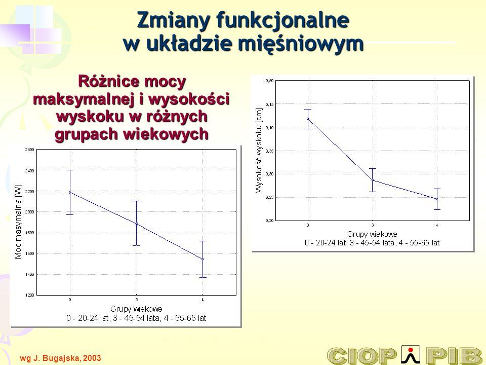Różnice mocy maksymalnej i wysokości wyskoku w różnych grupach wiekowych wg T.Tokarskiego, J. Kamińskiej PCZ 21-21 / 2 Zmiany funkcjonalne w układzie