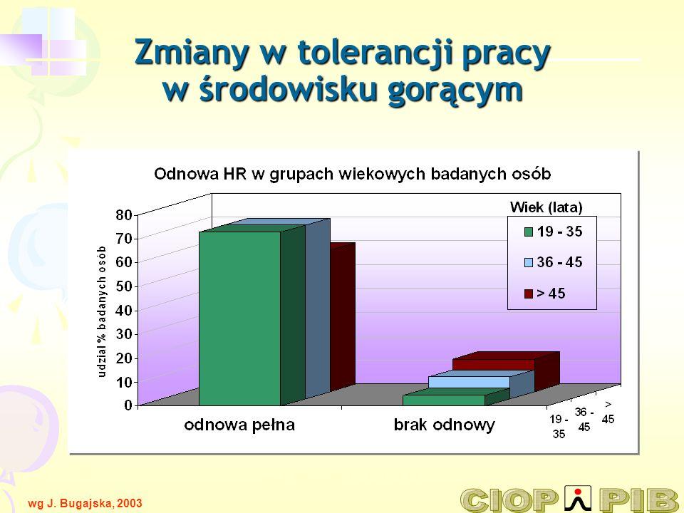 wg A. Marszałek PCZ 21-21 / 4 Zmiany w tolerancji pracy w środowisku gorącym wg J. Bugajska, 2003