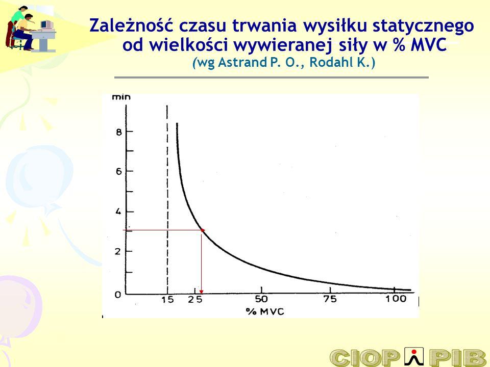 Zależność czasu trwania wysiłku statycznego od wielkości wywieranej siły w % MVC (wg Astrand P. O., Rodahl K.)