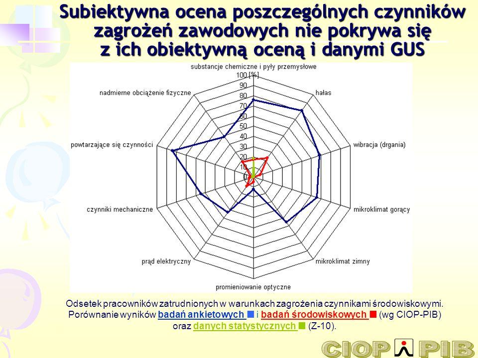 Wykaz prac w szczególnych warunkach (według projektu ustawy o emeryturach pomostowych, 2008) 33.