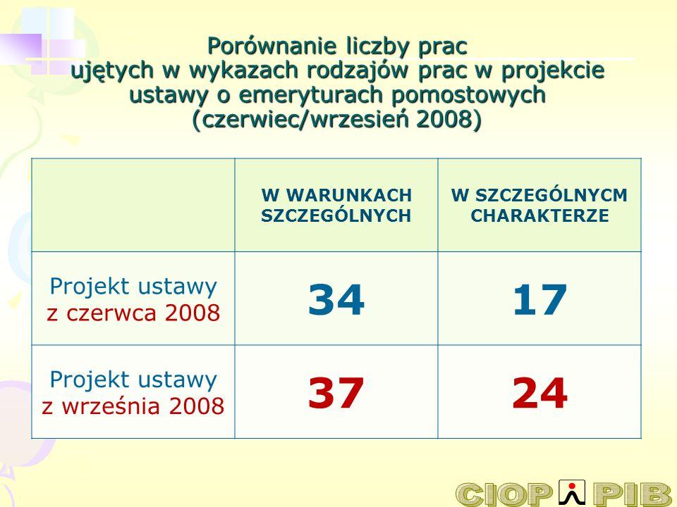 Porównanie liczby prac ujętych w wykazach rodzajów prac w projekcie ustawy o emeryturach pomostowych (czerwiec/wrzesień 2008) W WARUNKACH SZCZEGÓLNYCH
