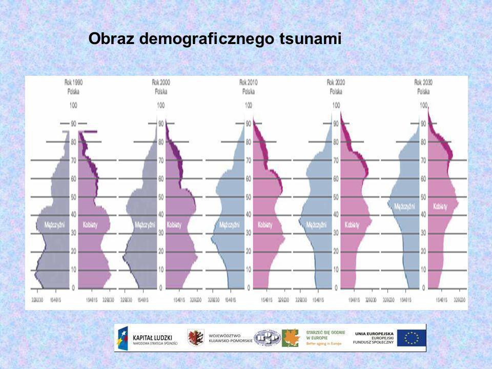 Udział dzieci oraz seniorów według województw w latach 2007 i 2035 (jako % ogółu ludności)