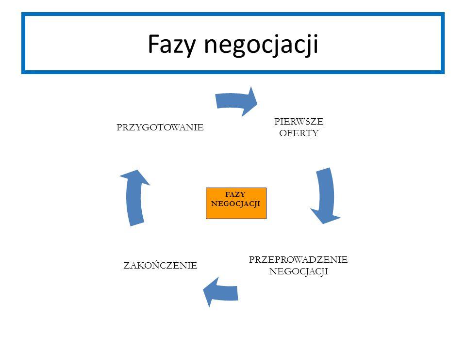 Fazy negocjacji FAZY NEGOCJACJI