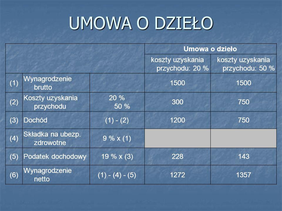 UMOWA O DZIEŁO Umowa o dzieło koszty uzyskania przychodu: 20 % koszty uzyskania przychodu: 50 % (1) Wynagrodzenie brutto 1500 (2) Koszty uzyskania prz