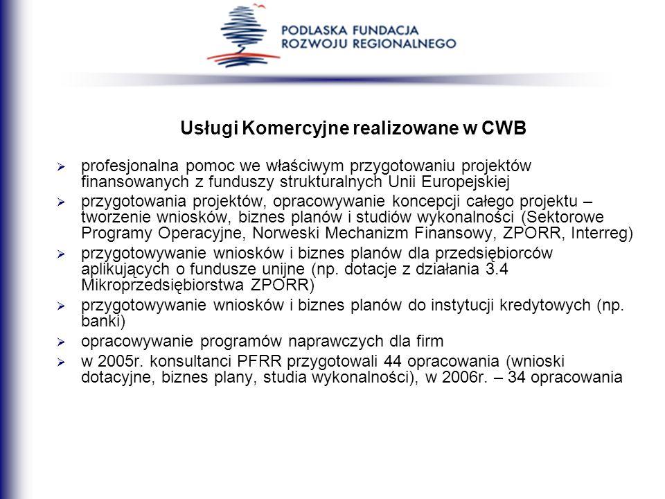 Usługi Komercyjne realizowane w CWB profesjonalna pomoc we właściwym przygotowaniu projektów finansowanych z funduszy strukturalnych Unii Europejskiej