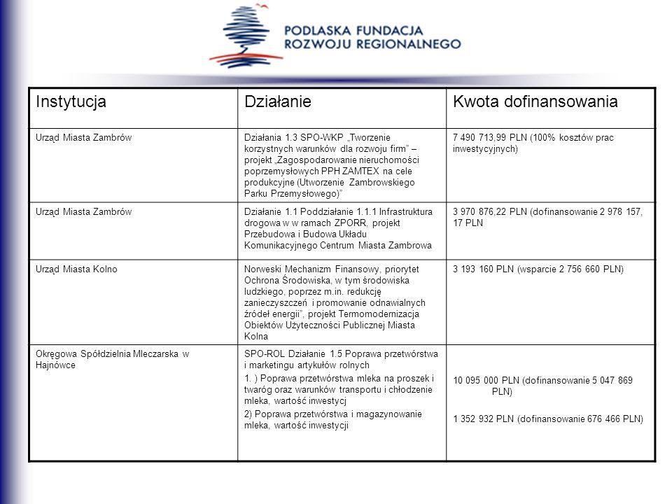 InstytucjaDziałanieKwota dofinansowania Urząd Miasta ZambrówDziałania 1.3 SPO-WKP Tworzenie korzystnych warunków dla rozwoju firm – projekt Zagospodar
