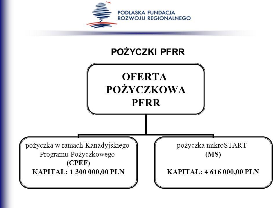 POŻYCZKI PFRR OFERTA POŻYCZKOWA PFRR pożyczka w ramach Kanadyjskiego Programu Pożyczkowego (CPEF) KAPITAŁ: 1 300 000,00 PLN pożyczka mikroSTART (MS) K