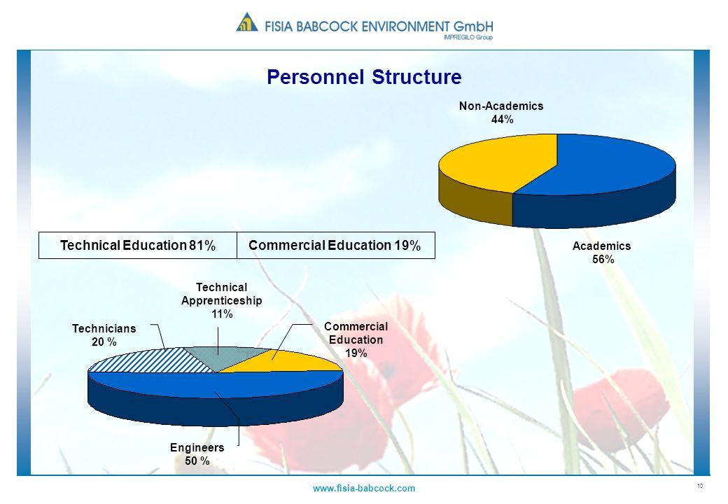 10 www.fisia-babcock.com Technical Education 81%Commercial Education 19% Non-Academics 44% Academics 56% Technical Apprenticeship 11% Engineers 50 % C