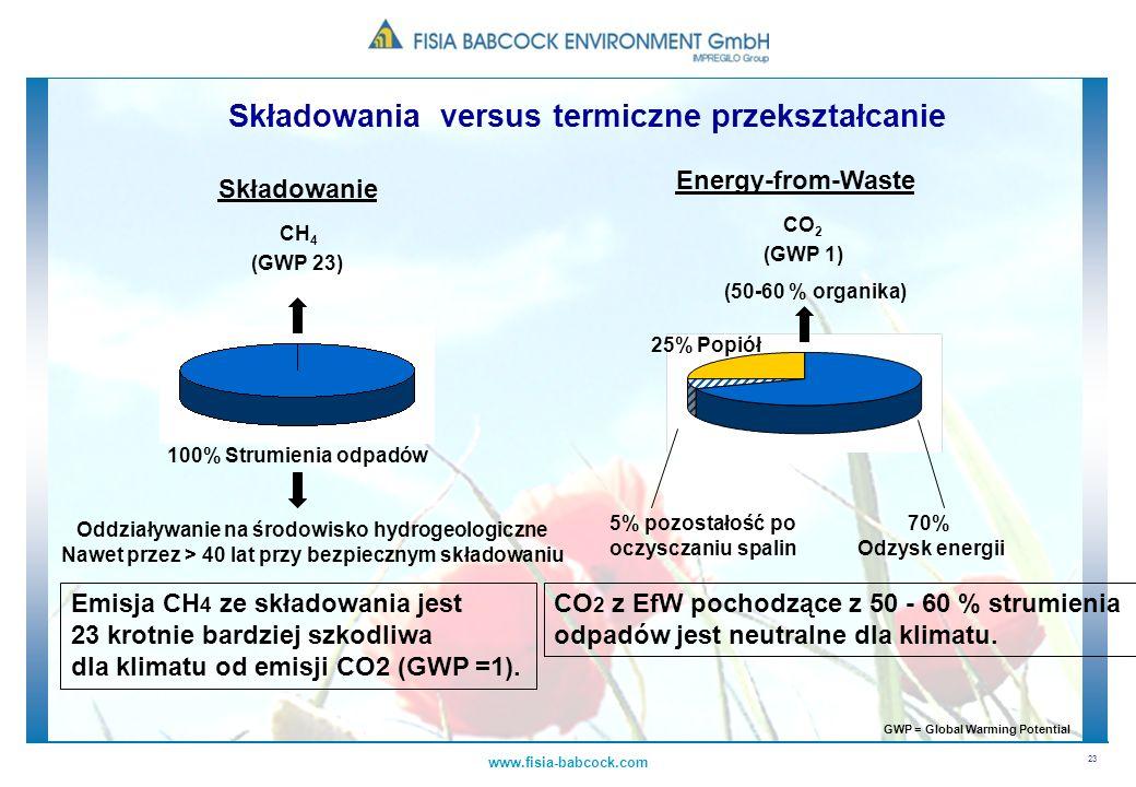 23 www.fisia-babcock.com Składowanie 100% Strumienia odpadów CH 4 Oddziaływanie na środowisko hydrogeologiczne Nawet przez > 40 lat przy bezpiecznym s