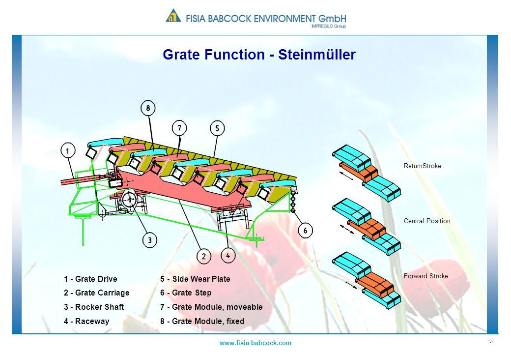 37 www.fisia-babcock.com Grate Function - Steinmüller ReturnStroke Central Position Forward Stroke 1 - Grate Drive 5 - Side Wear Plate 2 - Grate Carri